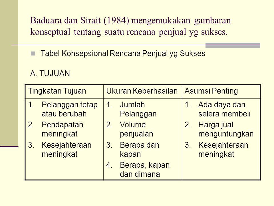 Baduara dan Sirait (1984) mengemukakan gambaran konseptual tentang suatu rencana penjual yg sukses.  Tabel Konsepsional Rencana Penjual yg Sukses A.