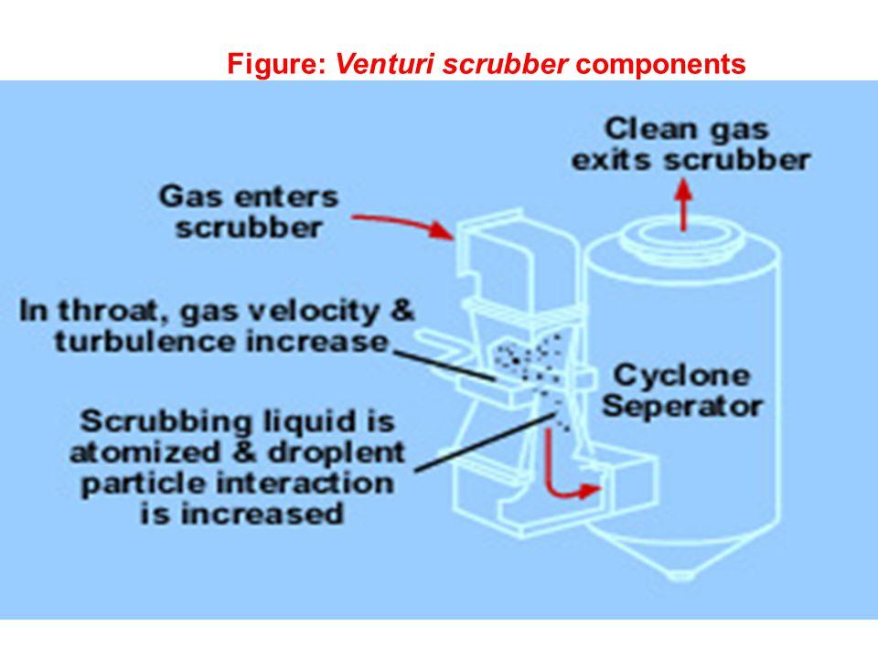 Figure: Venturi scrubber components