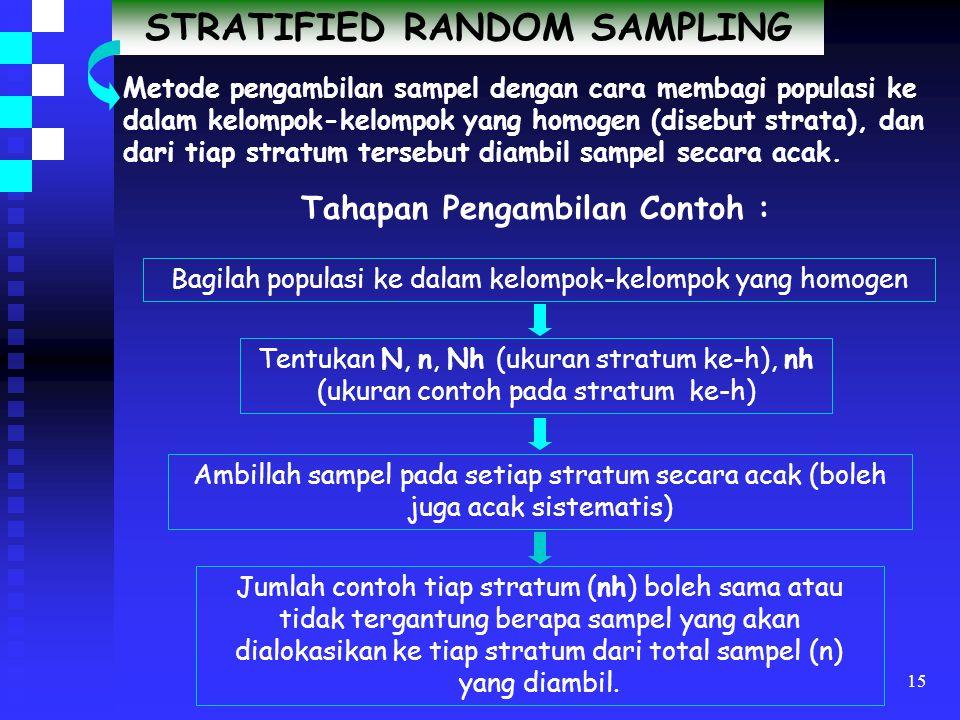 14 SYSTEMATIC RANDOM SAMPLING Metode pengambilan sampel secara sistematis dengan interval (jarak) tertentu antar sampel yang terpilih. Tahapan Pemilih
