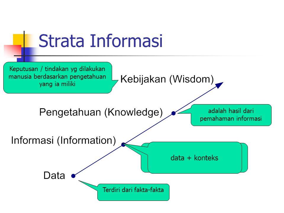 Strata Informasi data yang telah dikumpulkan dan diproses menjadi bentuk yang bermakna Terdiri dari fakta-fakta adalah hasil dari pemahaman informasi Keputusan / tindakan yg dilakukan manusia berdasarkan pengetahuan yang ia miliki data + konteks
