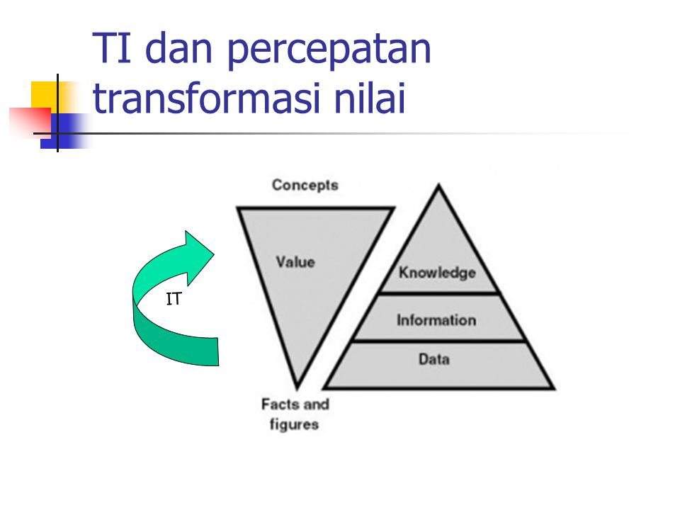 TI dan percepatan transformasi nilai IT