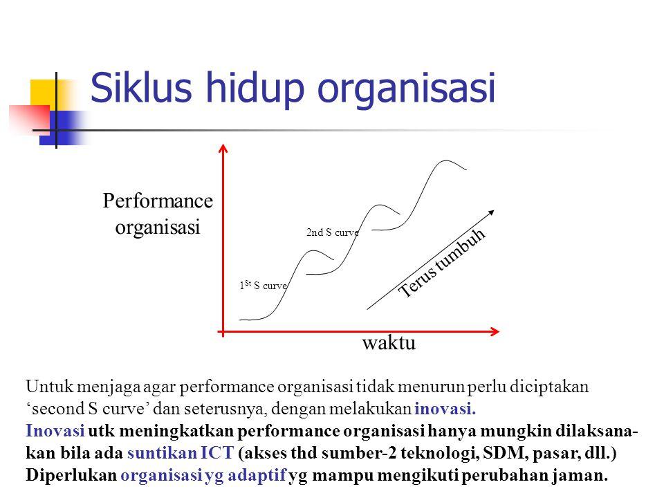 waktu Performance organisasi Untuk menjaga agar performance organisasi tidak menurun perlu diciptakan 'second S curve' dan seterusnya, dengan melakukan inovasi.