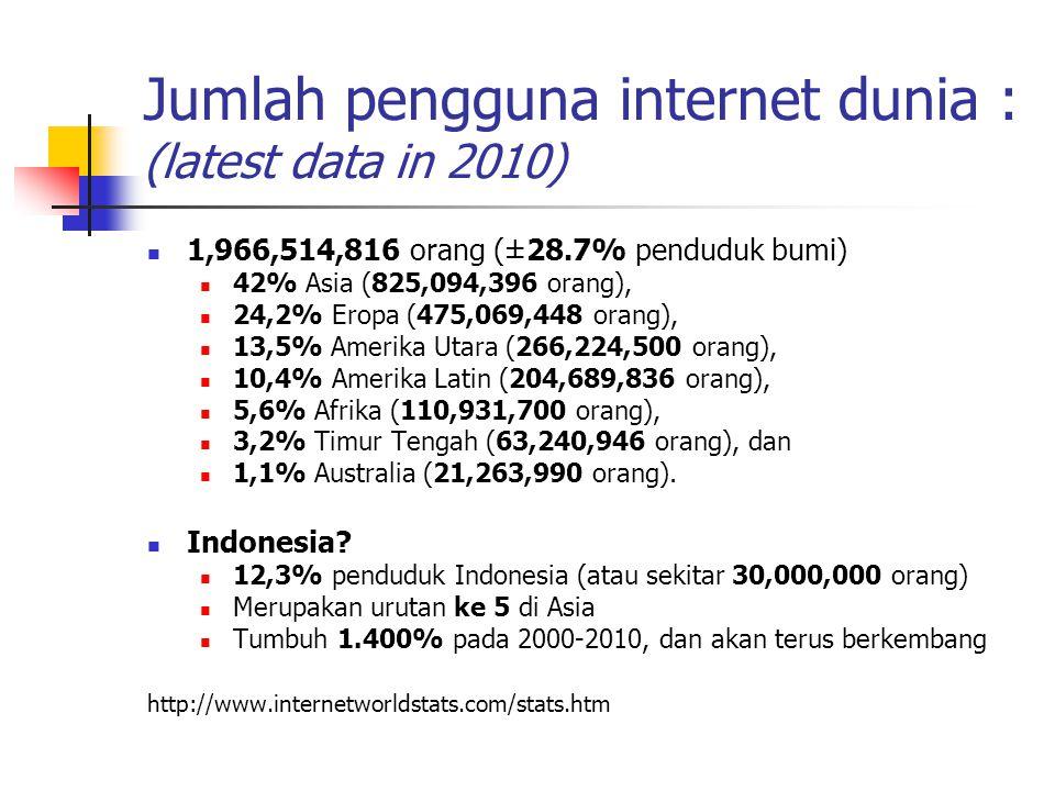 Jumlah pengguna internet dunia : (latest data in 2010)  1,966,514,816 orang (±28.7% penduduk bumi)  42% Asia (825,094,396 orang),  24,2% Eropa (475,069,448 orang),  13,5% Amerika Utara (266,224,500 orang),  10,4% Amerika Latin (204,689,836 orang),  5,6% Afrika (110,931,700 orang),  3,2% Timur Tengah (63,240,946 orang), dan  1,1% Australia (21,263,990 orang).