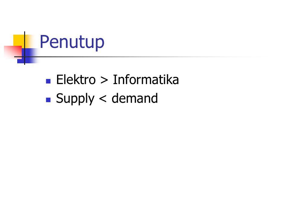 Penutup  Elektro > Informatika  Supply < demand