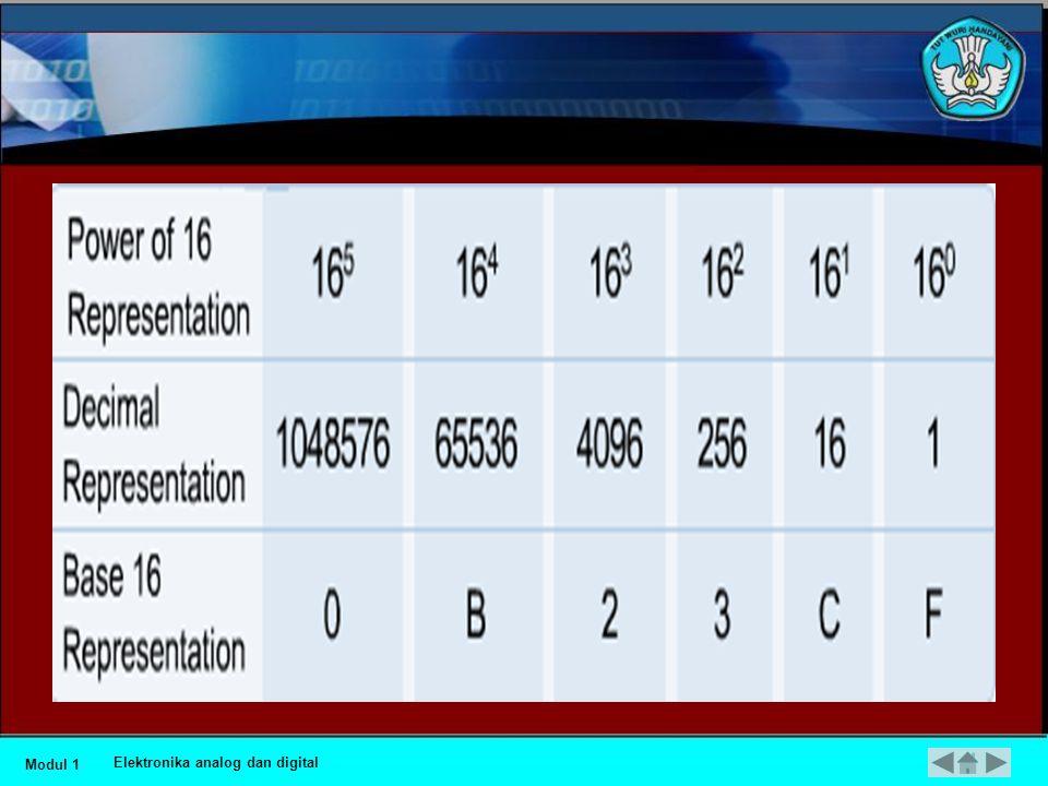 •Basis 16 menggunakan 16 angka untuk menyatakan jumlah kwantitatip. Karakter ini adalah 0, 1, 2, 3, 4, 5, 6, 7, 8, 9, A, B, C, D, E, dan F.