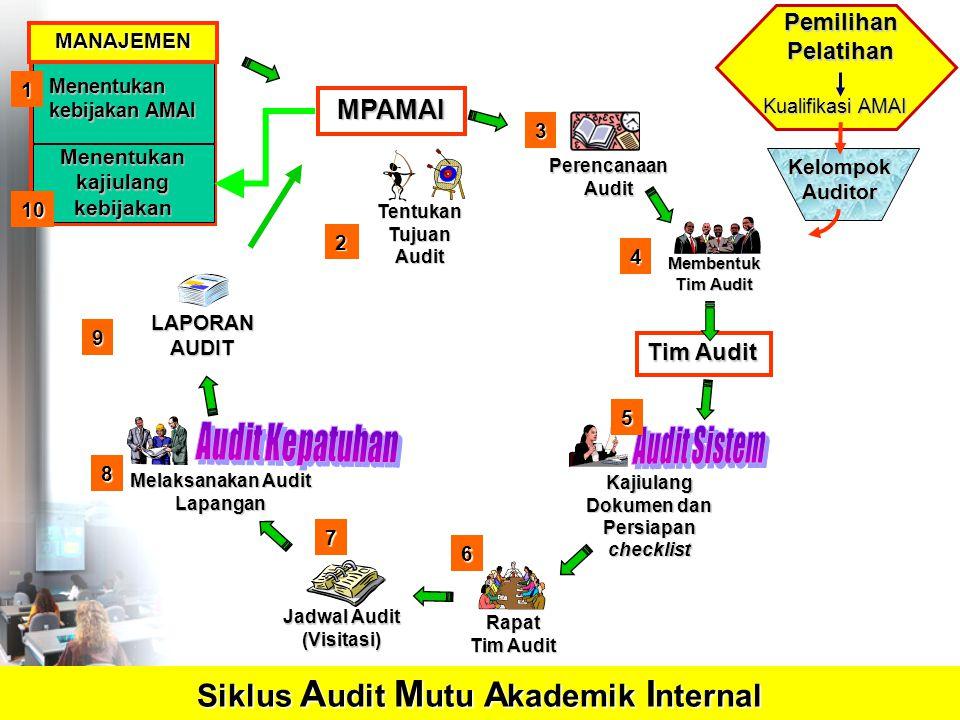Kajiulang Dokumen dan Persiapan checklist Melaksanakan Audit Lapangan Tentukan Tujuan Audit Rapat Tim Audit LAPORAN AUDIT MPAMAI Siklus A udit M utu A kademik I nternal Menentukan kebijakan AMAI MANAJEMEN PerencanaanAudit Membentuk Tim Audit Jadwal Audit (Visitasi) 1 2 3 4 5 6 7 8 9 Menentukan kajiulang kebijakan 10 Tim Audit Kualifikasi AMAI PemilihanPelatihan KelompokAuditor