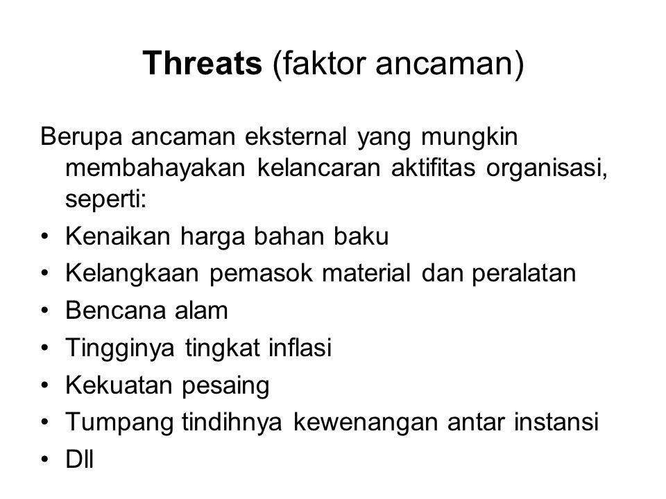 Threats (faktor ancaman) Berupa ancaman eksternal yang mungkin membahayakan kelancaran aktifitas organisasi, seperti: •Kenaikan harga bahan baku •Kelangkaan pemasok material dan peralatan •Bencana alam •Tingginya tingkat inflasi •Kekuatan pesaing •Tumpang tindihnya kewenangan antar instansi •Dll