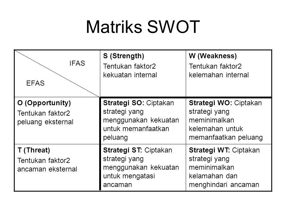 Matriks SWOT S (Strength) Tentukan faktor2 kekuatan internal W (Weakness) Tentukan faktor2 kelemahan internal O (Opportunity) Tentukan faktor2 peluang eksternal Strategi SO: Ciptakan strategi yang menggunakan kekuatan untuk memanfaatkan peluang Strategi WO: Ciptakan strategi yang meminimalkan kelemahan untuk memanfaatkan peluang T (Threat) Tentukan faktor2 ancaman eksternal Strategi ST: Ciptakan strategi yang menggunakan kekuatan untuk mengatasi ancaman Strategi WT: Ciptakan strategi yang meminimalkan kelamahan dan menghindari ancaman IFAS EFAS