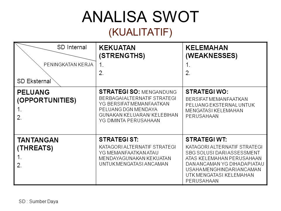 ANALISA SWOT (KUALITATIF) SD Internal PENINGKATAN KERJA SD Eksternal KEKUATAN (STRENGTHS) 1.