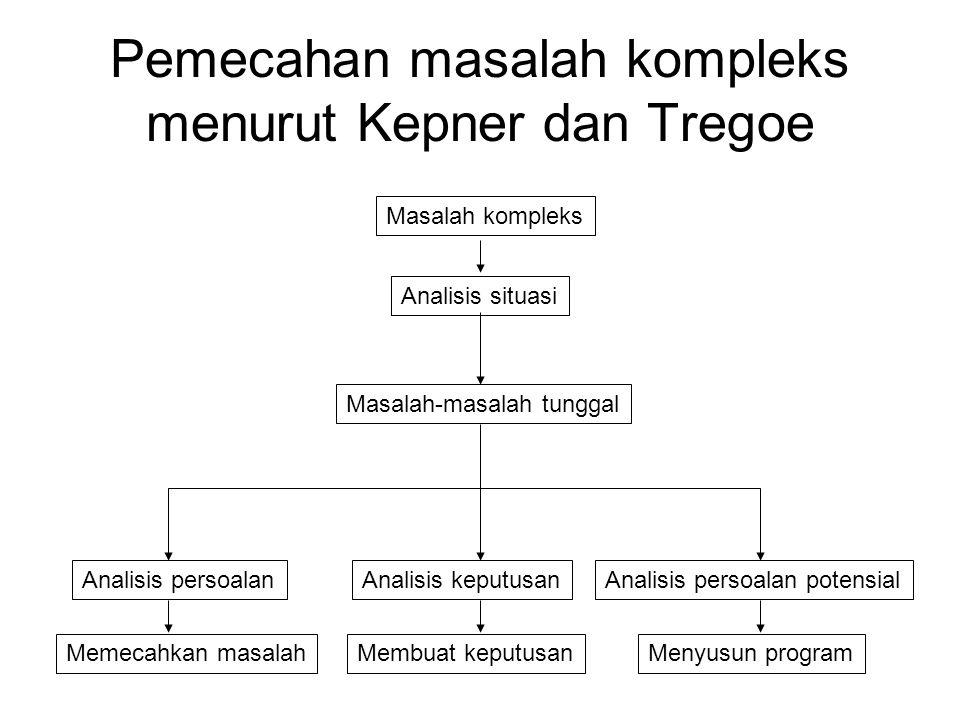 Pemecahan masalah kompleks menurut Kepner dan Tregoe Masalah kompleks Analisis situasi Masalah-masalah tunggal Analisis persoalanAnalisis keputusanAnalisis persoalan potensial Memecahkan masalahMembuat keputusanMenyusun program