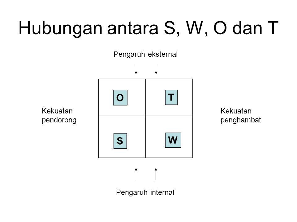 Hubungan antara S, W, O dan T Pengaruh eksternal Pengaruh internal Kekuatan pendorong Kekuatan penghambat O T S W