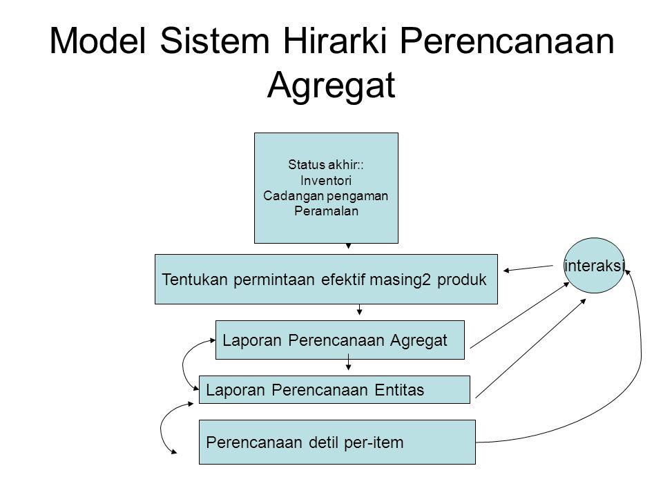 Model Sistem Hirarki Perencanaan Agregat Status akhir:: Inventori Cadangan pengaman Peramalan Tentukan permintaan efektif masing2 produk Laporan Peren