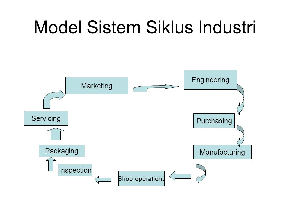 Model Sistem Siklus Industri Marketing Engineering Purchasing Manufacturing Shop-operations Inspection Packaging Servicing