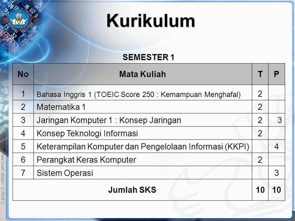 Kurikulum SEMESTER 1 NoMata KuliahTP 1 Bahasa Inggris 1 (TOEIC Score 250 : Kemampuan Menghafal) 2 2Matematika 12 3Jaringan Komputer 1 : Konsep Jaringa