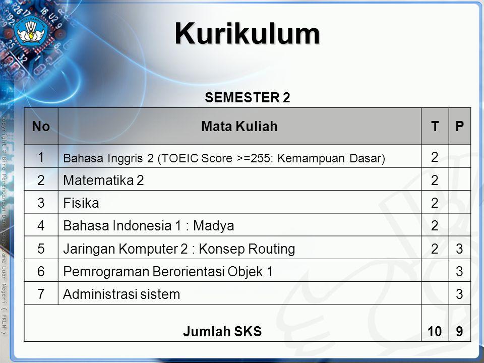 Kurikulum SEMESTER 2 NoMata KuliahTP 1 Bahasa Inggris 2 (TOEIC Score >=255: Kemampuan Dasar) 2 2Matematika 22 3Fisika2 4Bahasa Indonesia 1 : Madya2 5J