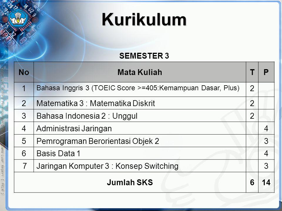 Kurikulum SEMESTER 3 NoMata KuliahTP 1 Bahasa Inggris 3 (TOEIC Score >=405:Kemampuan Dasar, Plus) 2 2Matematika 3 : Matematika Diskrit2 3Bahasa Indone