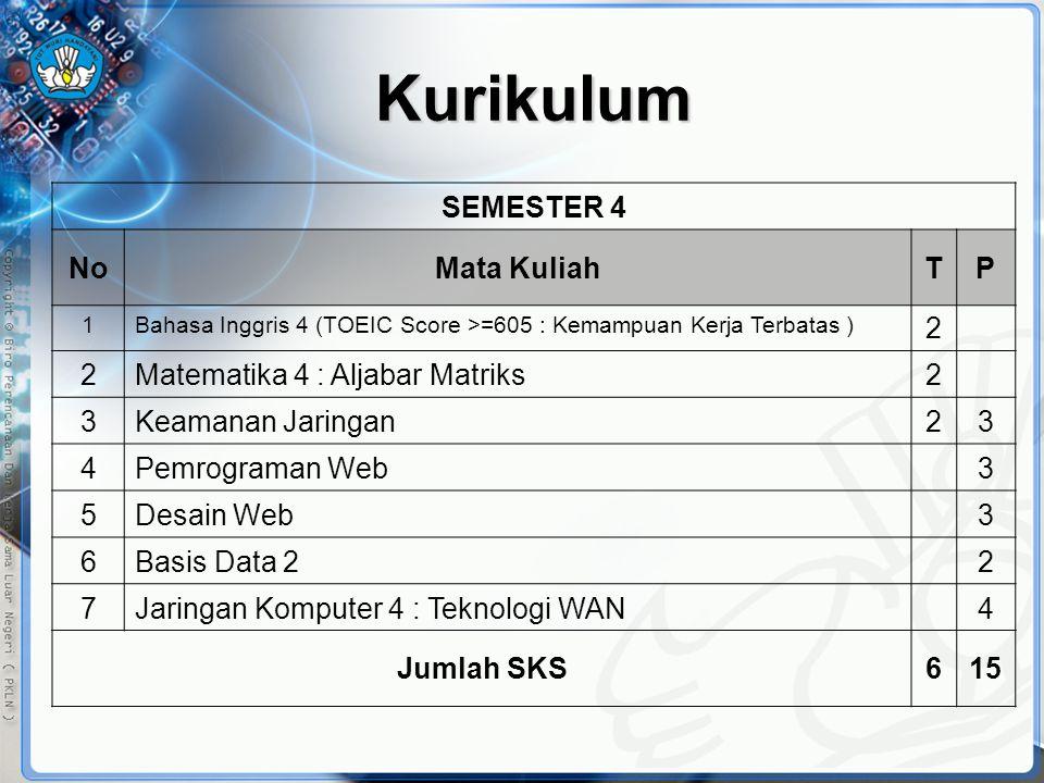 Kurikulum SEMESTER 4 NoMata KuliahTP 1Bahasa Inggris 4 (TOEIC Score >=605 : Kemampuan Kerja Terbatas ) 2 2Matematika 4 : Aljabar Matriks2 3Keamanan Ja