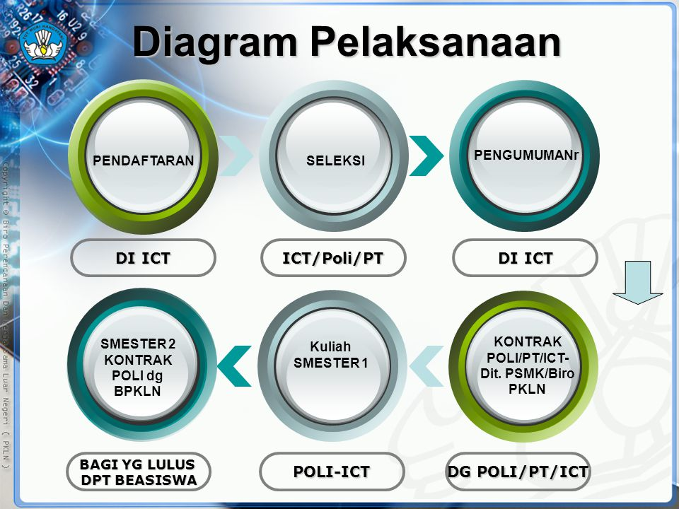 Diagram Pelaksanaan DI ICT ICT/Poli/PT PENDAFTARANSELEKSI PENGUMUMANr DG POLI/PT/ICT POLI-ICT BAGI YG LULUS DPT BEASISWA KONTRAK POLI/PT/ICT- Dit. PSM