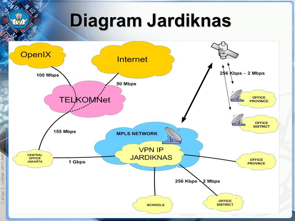 Diagram Jardiknas
