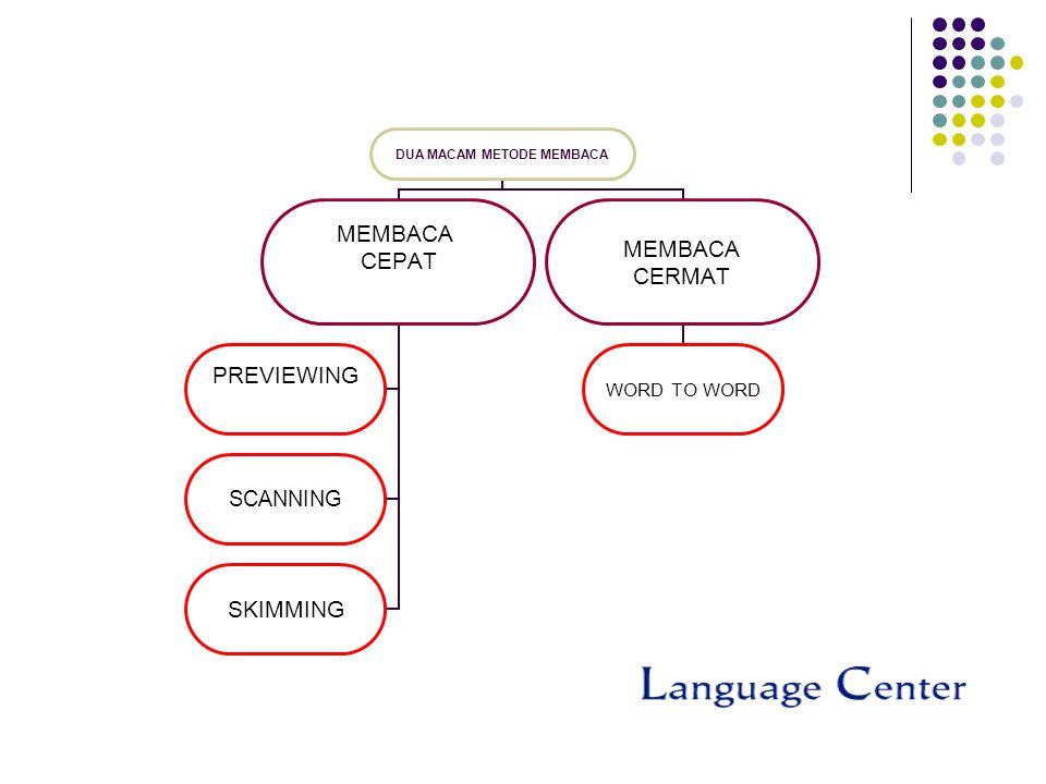 DUA MACAM METODE MEMBACA MEMBACA CEPAT PREVIEWING SCANNING SKIMMING MEMBACA CERMAT WORD TO WORD