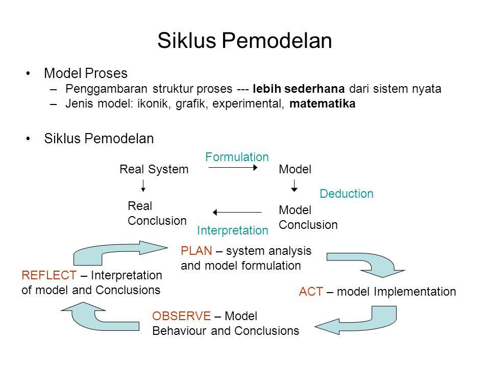 Siklus Pemodelan •Model Proses –Penggambaran struktur proses --- lebih sederhana dari sistem nyata –Jenis model: ikonik, grafik, experimental, matemat