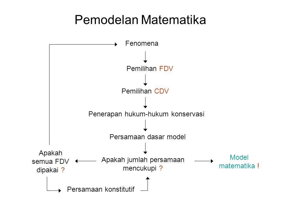 Pemodelan Matematika Fenomena Pemilihan FDV Pemilihan CDV Penerapan hukum-hukum konservasi Persamaan dasar model Apakah jumlah persamaan mencukupi .