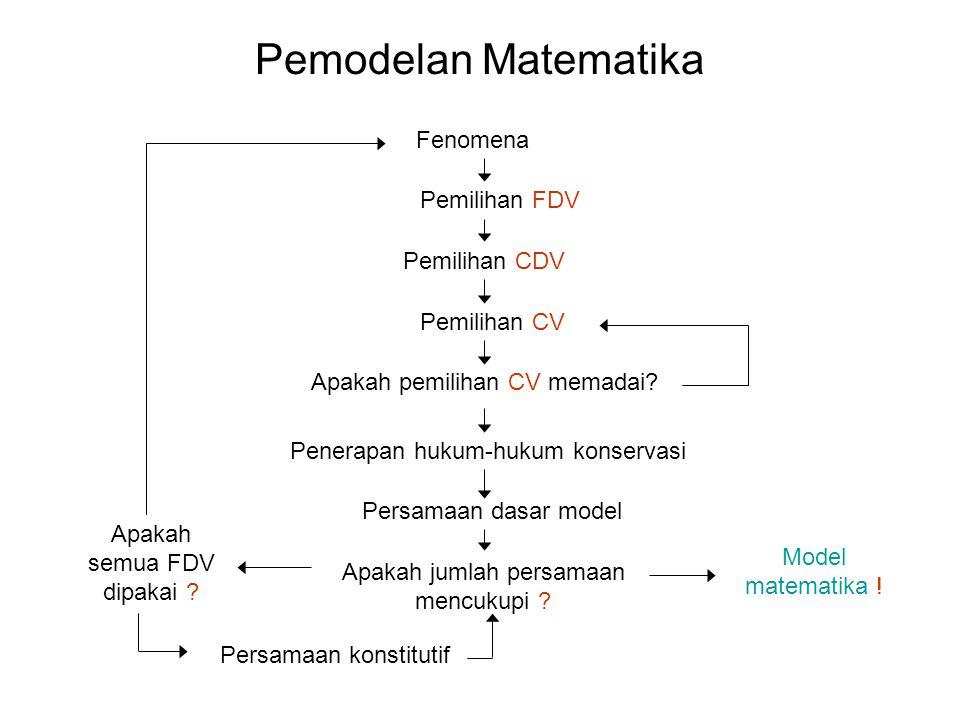 Pemodelan Matematika Fenomena Pemilihan FDV Pemilihan CDV Penerapan hukum-hukum konservasi Persamaan dasar model Apakah jumlah persamaan mencukupi ? M