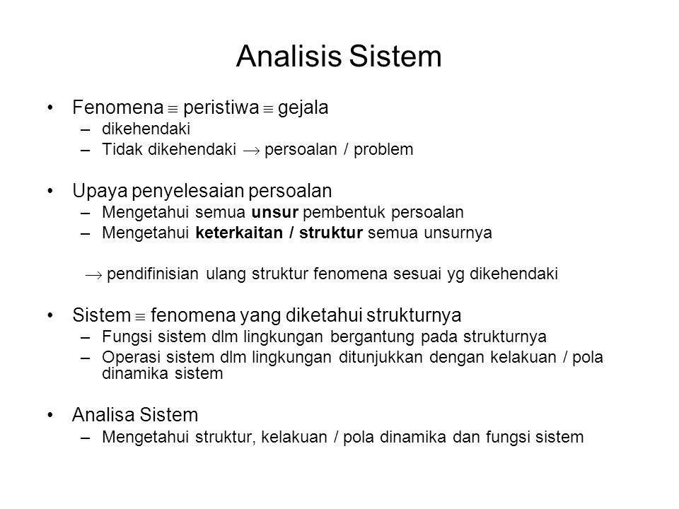 Analisis Sistem •Fenomena  peristiwa  gejala –dikehendaki –Tidak dikehendaki  persoalan / problem •Upaya penyelesaian persoalan –Mengetahui semua u