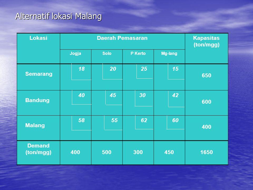Alternatif lokasi Malang 18 40 58 LokasiDaerah PemasaranKapasitas (ton/mgg) JogjaSoloP KertoMg-lang Semarang 18 20 25 15 650 Bandung 40 45 30 42 600 M