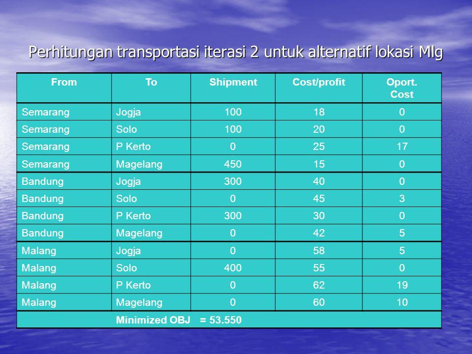 Perhitungan transportasi iterasi 2 untuk alternatif lokasi Mlg FromToShipmentCost/profitOport. Cost SemarangJogja100180 SemarangSolo100200 SemarangP K