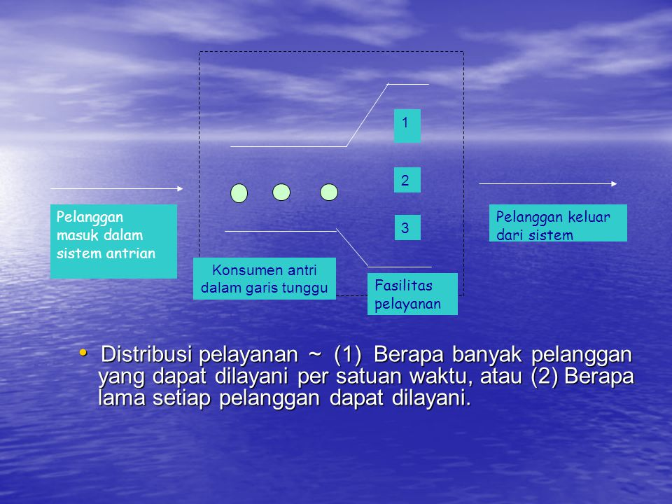 Pelanggan masuk dalam sistem antrian Pelanggan keluar dari sistem Konsumen antri dalam garis tunggu Fasilitas pelayanan 1 2 3 • Distribusi pelayanan ~