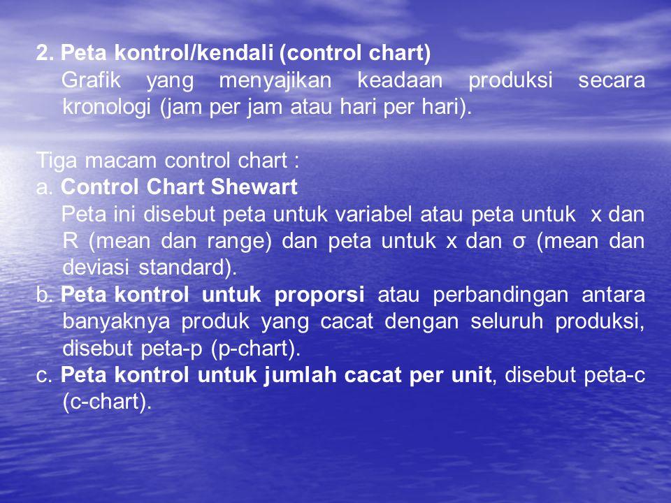 2. Peta kontrol/kendali (control chart) Grafik yang menyajikan keadaan produksi secara kronologi (jam per jam atau hari per hari). Tiga macam control