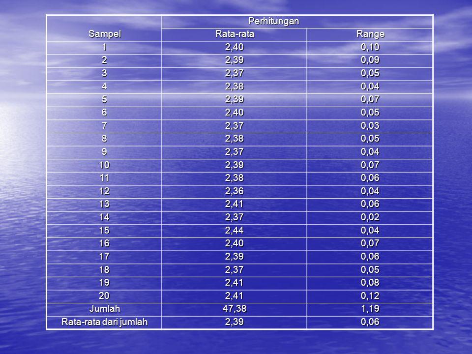 Perhitungan Perhitungan SampelRata-rataRange 12,400,10 22,390,09 32,370,05 42,380,04 52,390,07 62,400,05 72,370,03 82,380,05 92,370,04 102,390,07 112,
