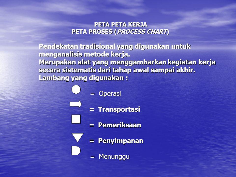 PETA PETA KERJA PETA PROSES (PROCESS CHART) Pendekatan tradisional yang digunakan untuk menganalisis metode kerja. Merupakan alat yang menggambarkan k
