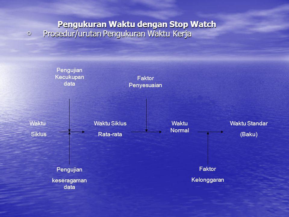 Pengukuran Waktu dengan Stop Watch  Prosedur/urutan Pengukuran Waktu Kerja Pengukuran Waktu dengan Stop Watch  Prosedur/urutan Pengukuran Waktu Kerj