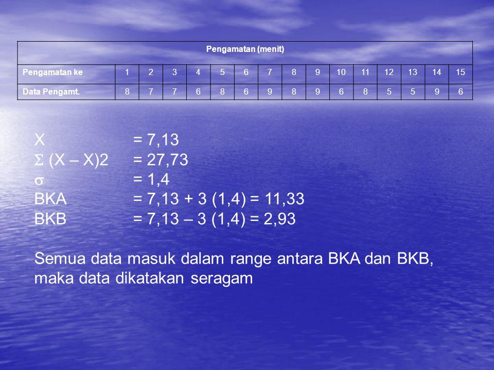 Pengamatan (menit) Pengamatan ke123456789101112131415 Data Pengamt.877686989685596 X= 7,13  (X – X)2= 27,73  = 1,4 BKA = 7,13 + 3 (1,4) = 11,33 BKB