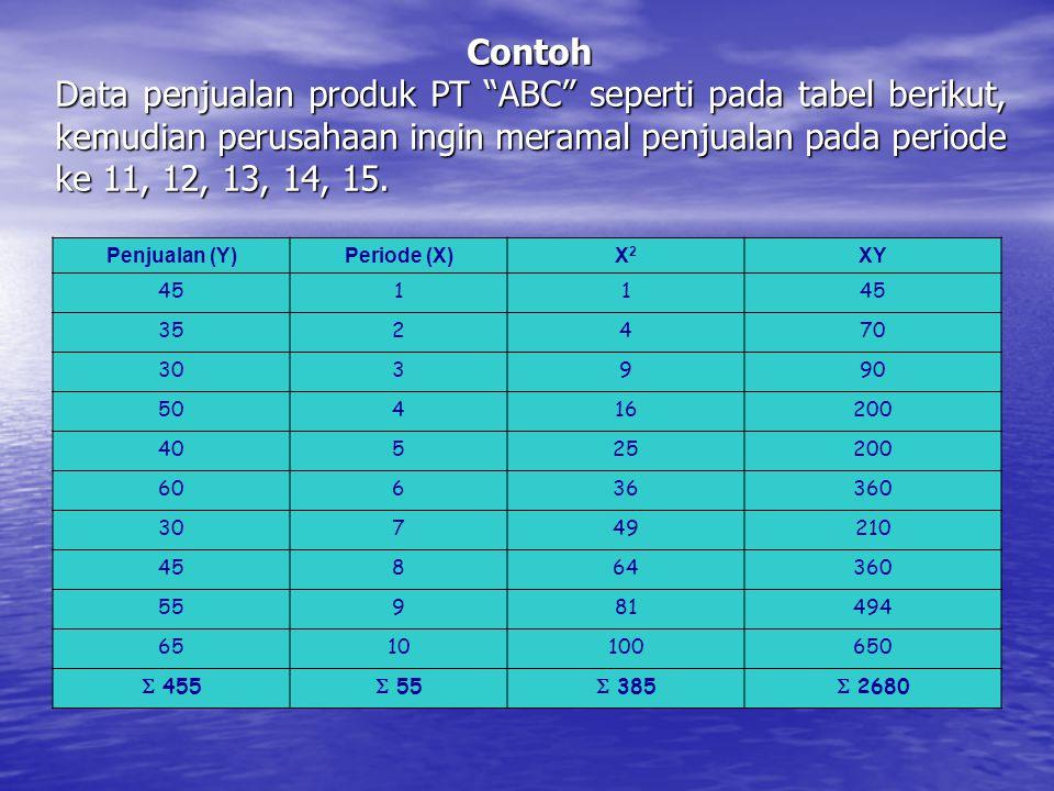 """Contoh Data penjualan produk PT """"ABC"""" seperti pada tabel berikut, kemudian perusahaan ingin meramal penjualan pada periode ke 11, 12, 13, 14, 15. Penj"""