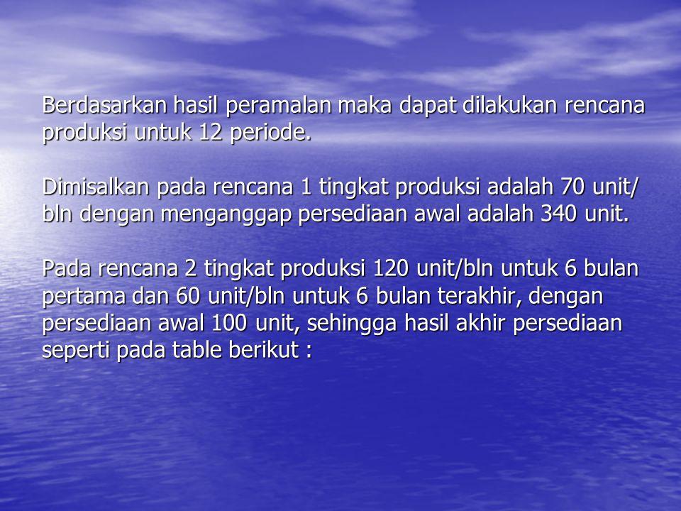 Berdasarkan hasil peramalan maka dapat dilakukan rencana produksi untuk 12 periode. Dimisalkan pada rencana 1 tingkat produksi adalah 70 unit/ bln den