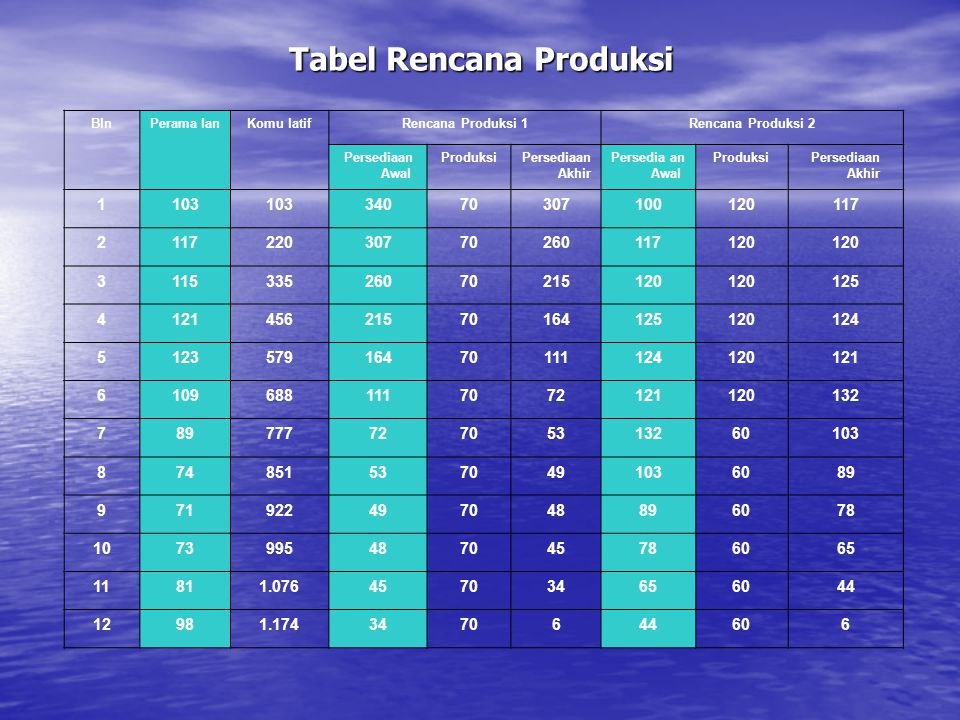 Tabel Rencana Produksi BlnPerama lanKomu latifRencana Produksi 1Rencana Produksi 2 Persediaan Awal ProduksiPersediaan Akhir Persedia an Awal ProduksiP