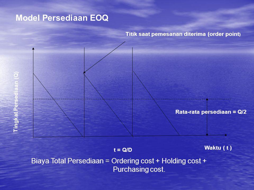 Titik saat pemesanan diterima (order point ) Rata-rata persediaan = Q/2 Waktu ( t ) Tingkat Persediaan (Q) t = Q/D Model Persediaan EOQ Biaya Total Pe