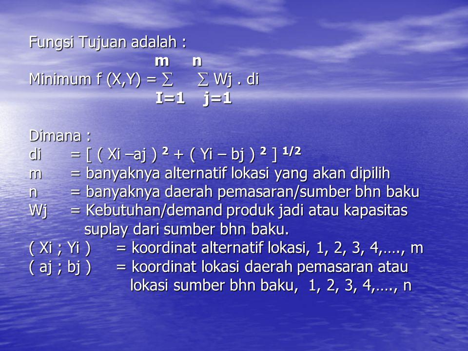 Fungsi Tujuan adalah : m n Minimum f (X,Y) =   Wj. di I=1 j=1 Dimana : di= [ ( Xi –aj ) 2 + ( Yi – bj ) 2 ] 1/2 m= banyaknya alternatif lokasi yang