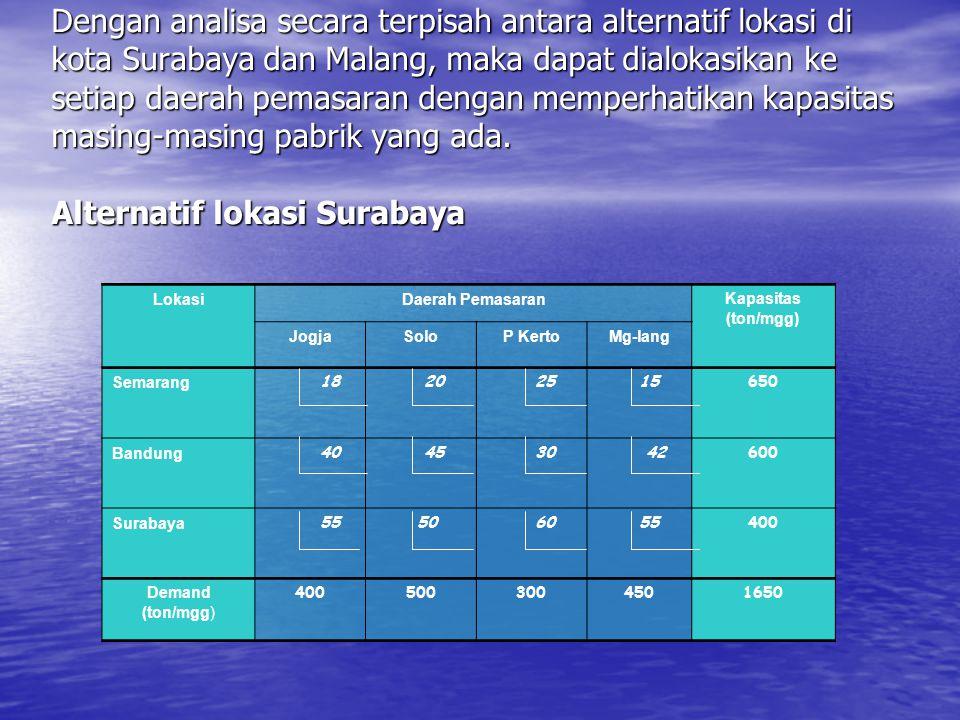 Dengan analisa secara terpisah antara alternatif lokasi di kota Surabaya dan Malang, maka dapat dialokasikan ke setiap daerah pemasaran dengan memperh