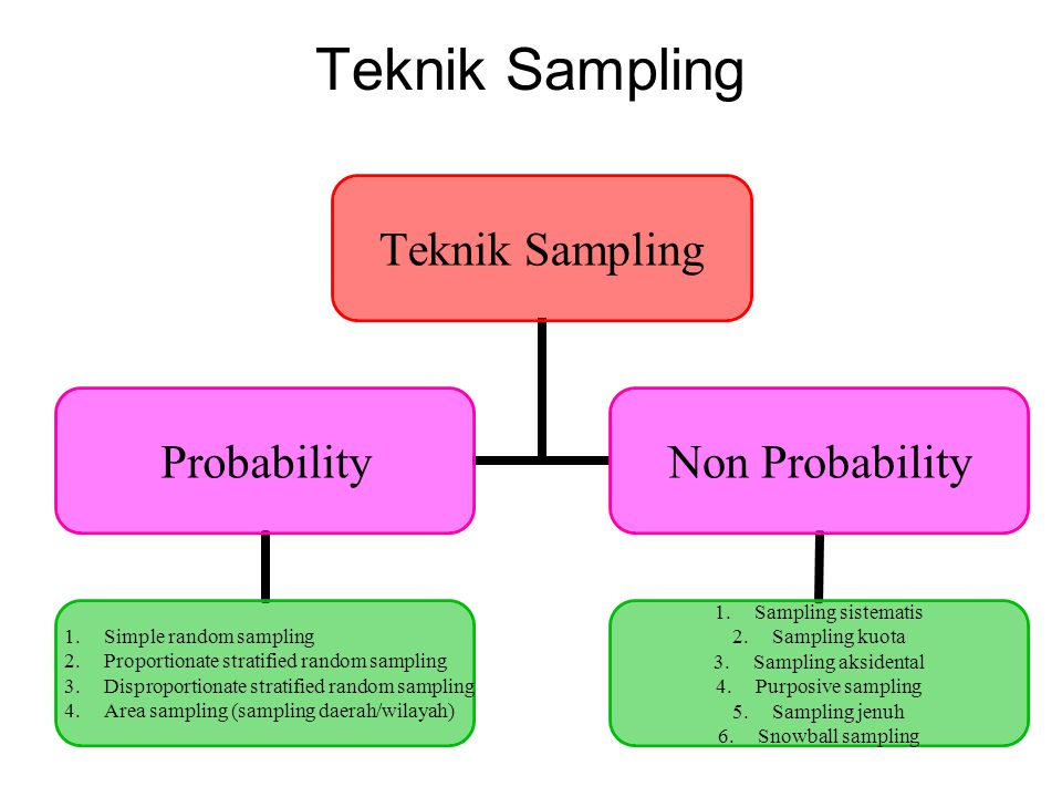 Teknik Sampling Probability 1.Simple random sampling 2.Proportionate stratified random sampling 3.Disproportionate stratified random sampling 4.Area sampling (sampling daerah/wilayah) Non Probability 1.Sampling sistematis 2.Sampling kuota 3.Sampling aksidental 4.Purposive sampling 5.Sampling jenuh 6.Snowball sampling