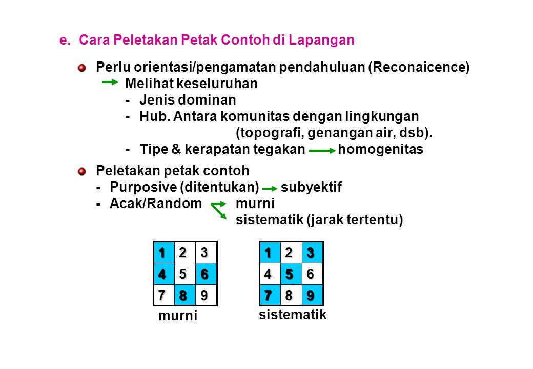e.Cara Peletakan Petak Contoh di Lapangan Perlu orientasi/pengamatan pendahuluan (Reconaicence) Melihat keseluruhan -Jenis dominan -Hub.