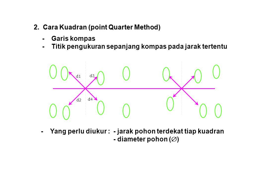 -Garis kompas -Titik pengukuran sepanjang kompas pada jarak tertentu d1 d3 d2 d4 -Yang perlu diukur :- jarak pohon terdekat tiap kuadran - diameter pohon (  ) 2.