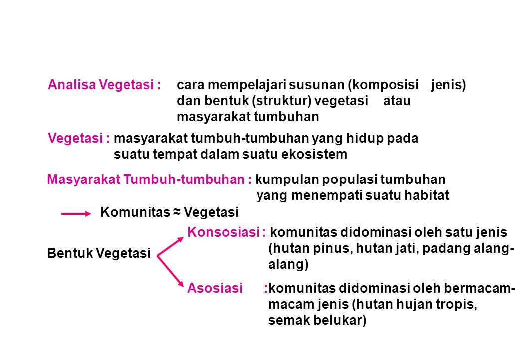 Titik singgung Garis 10% Koordinat 10% dr XY Luas Petak (m 2 ) Luas minimum kuadrat Garis singgung Kurva data utuh Jumlah species Kurva Species Area (Luas Minimum Kuadrat)