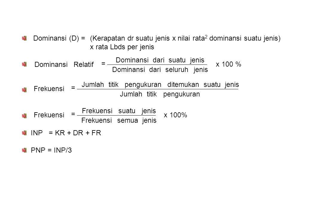 Dominansi (D) =(Kerapatan dr suatu jenis x nilai rata 2 dominansi suatu jenis) x rata Lbds per jenis INP = KR + DR + FR PNP = INP/3 % 100 x jenis seluruh dari Dominansi jenis suatu dari Dominansi Relatif Dominansi = pengukurantitik Jumlah jenis suatu ditemukan pengukurantitik Jumlah Frekuensi = 100% x jenis semua Frekuensi jenis suatu Frekuensi =