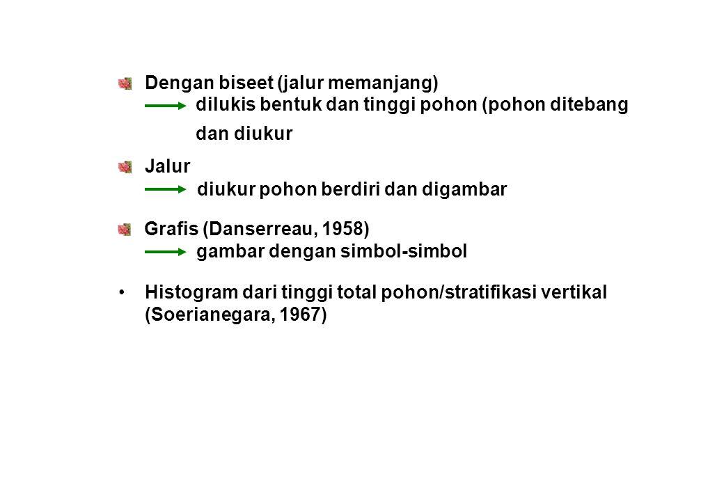 Dengan biseet (jalur memanjang) Jalur Grafis (Danserreau, 1958) • Histogram dari tinggi total pohon/stratifikasi vertikal (Soerianegara, 1967) dilukis bentuk dan tinggi pohon (pohon ditebang dan diukur diukur pohon berdiri dan digambar gambar dengan simbol-simbol