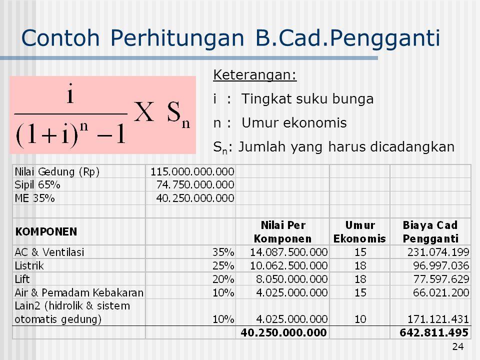 24 Contoh Perhitungan B.Cad.Pengganti Keterangan: i : Tingkat suku bunga n : Umur ekonomis S n : Jumlah yang harus dicadangkan