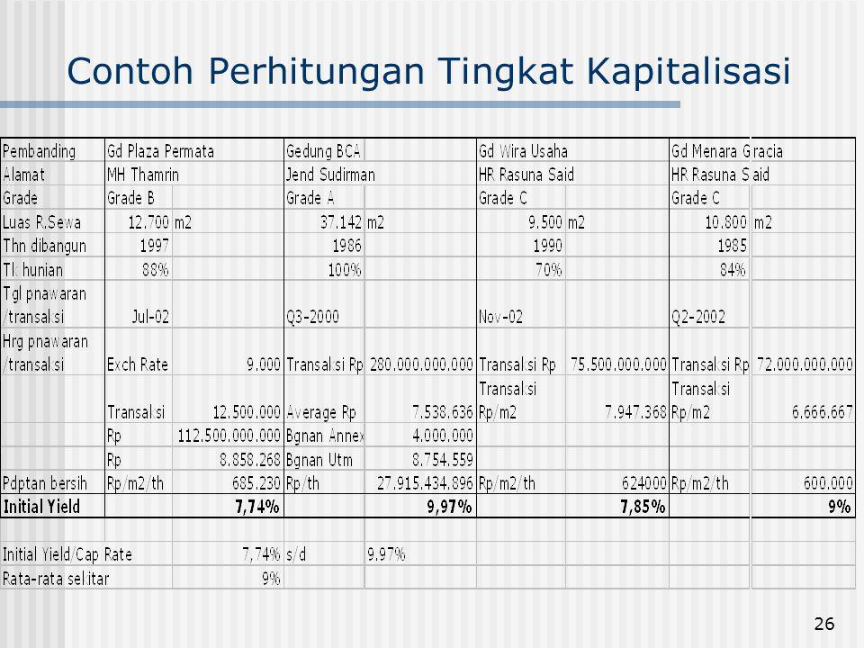 26 Contoh Perhitungan Tingkat Kapitalisasi